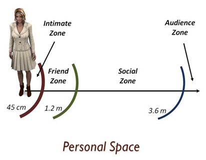 Body Language - Our Perceptions Of Personal Space