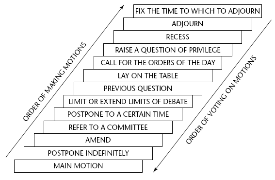 Robert's Rules of Order, Motions